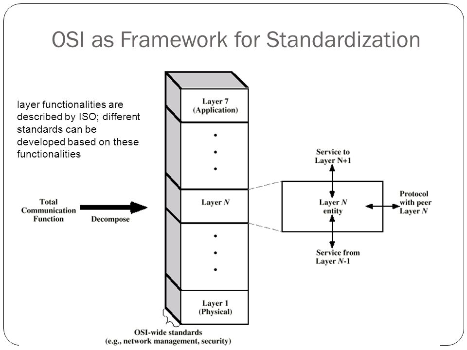 OSI as Framework for Standardization 56 layer functionalities are described by ISO; different standards can be developed based on these functionalitie