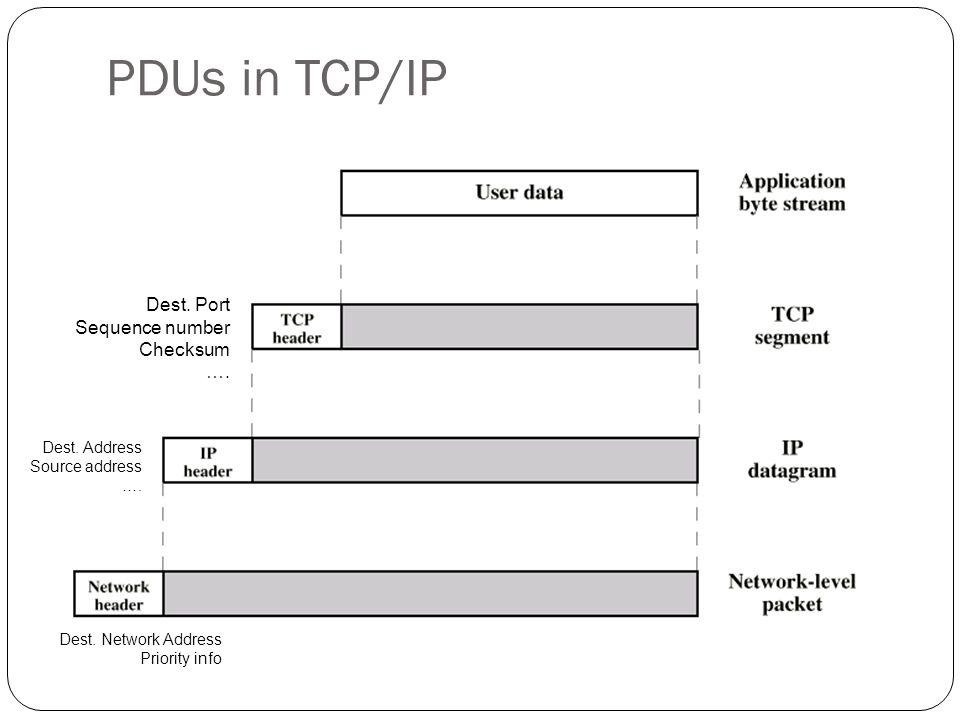 PDUs in TCP/IP 67 Dest. Port Sequence number Checksum …. Dest. Address Source address …. Dest. Network Address Priority info