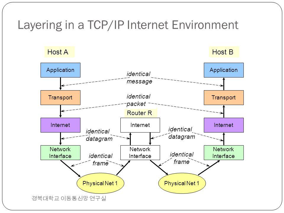 Layering in a TCP/IP Internet Environment 경북대학교 이동통신망 연구실 Application Transport Network Interface Internet Application Transport Network Interface Int