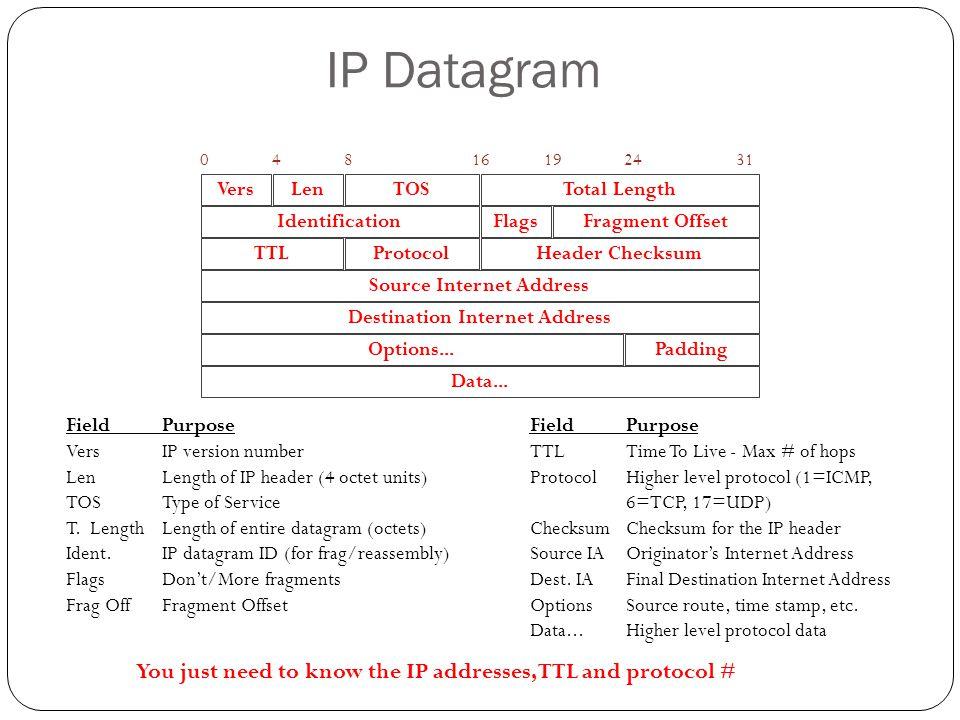 IP Datagram VersLenTOSTotal Length IdentificationFlagsFragment Offset TTLProtocolHeader Checksum Source Internet Address Destination Internet Address