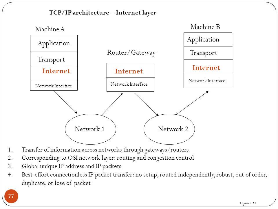 77 Application Transport Internet Network Interface Application Transport Internet Network Interface Internet Network Interface Network 1Network 2 Mac