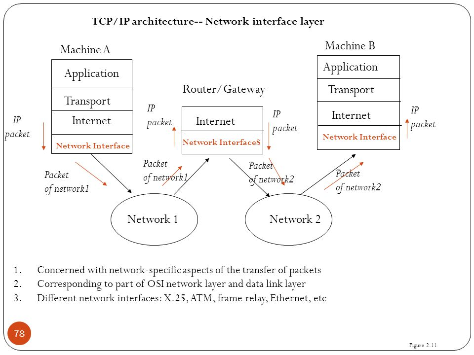 78 Application Transport Internet Network Interface Application Transport Internet Network Interface Internet Network InterfaceS Network 1Network 2 Ma