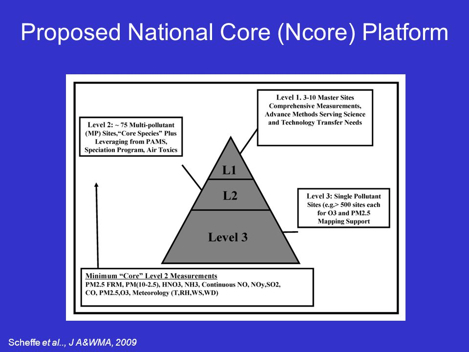 Proposed National Core (Ncore) Platform Scheffe et al.., J A&WMA, 2009