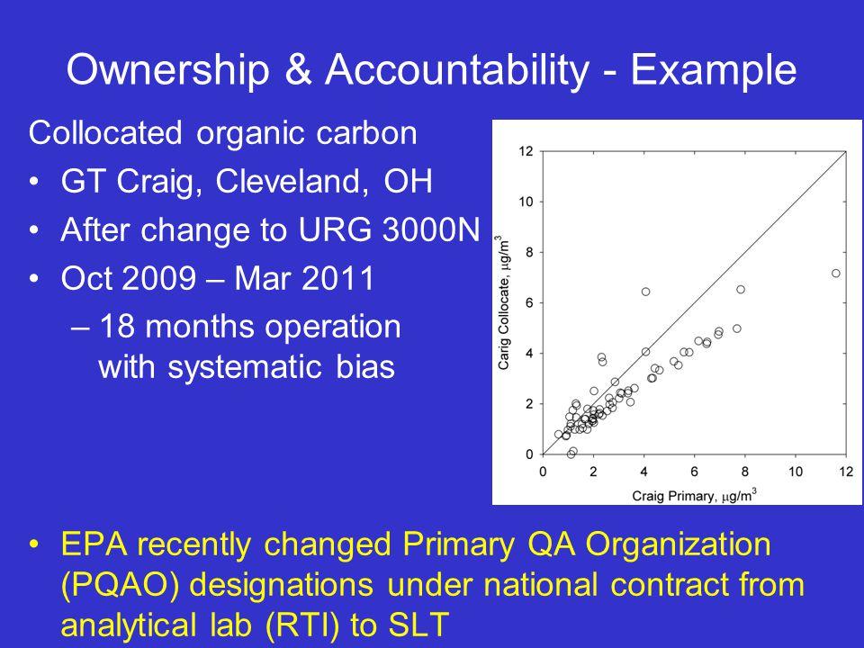 Ownership & Accountability - Example Collocated organic carbon GT Craig, Cleveland, OH After change to URG 3000N Oct 2009 – Mar 2011 –18 months operation with systematic bias EPA recently changed Primary QA Organization (PQAO) designations under national contract from analytical lab (RTI) to SLT