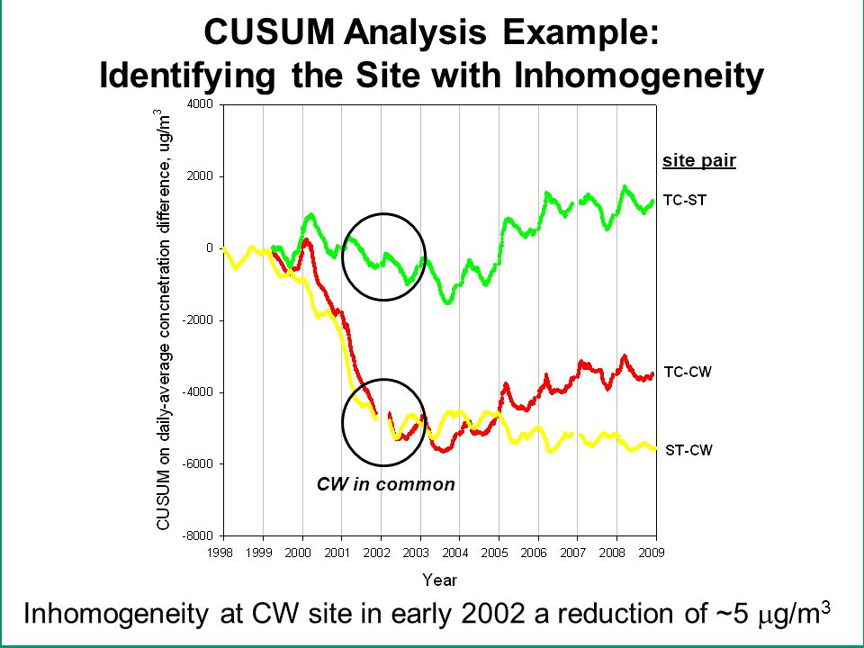 in CUSUM Analysis Example: Identifying the Site with Inhomogeneity site pair Inhomogeneity at CW site in early 2002 a reduction of ~5  g/m 3 CW in common