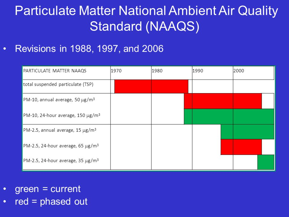 Particulate Matter National Ambient Air Quality Standard (NAAQS) Revisions in 1988, 1997, and 2006 green = current red = phased out PARTICULATE MATTER NAAQS1970198019902000 total suspended particulate (TSP) PM-10, annual average, 50  g/m 3 PM-10, 24-hour average, 150  g/m 3 PM-2.5, annual average, 15  g/m 3 PM-2.5, 24-hour average, 65  g/m 3 PM-2.5, 24-hour average, 35  g/m 3