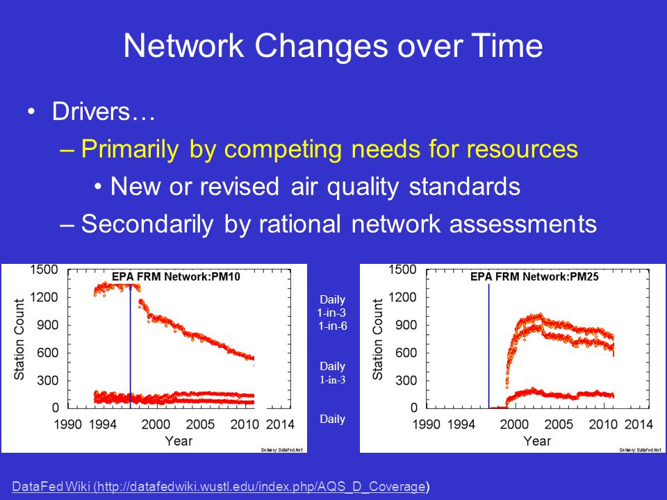 Network Changes over Time Drivers… –Primarily by competing needs for resources New or revised air quality standards –Secondarily by rational network assessments DataFed Wiki (http://datafedwiki.wustl.edu/index.php/AQS_D_CoverageDataFed Wiki (http://datafedwiki.wustl.edu/index.php/AQS_D_Coverage) Daily 1-in-3 1-in-6 Daily 1-in-3 Daily