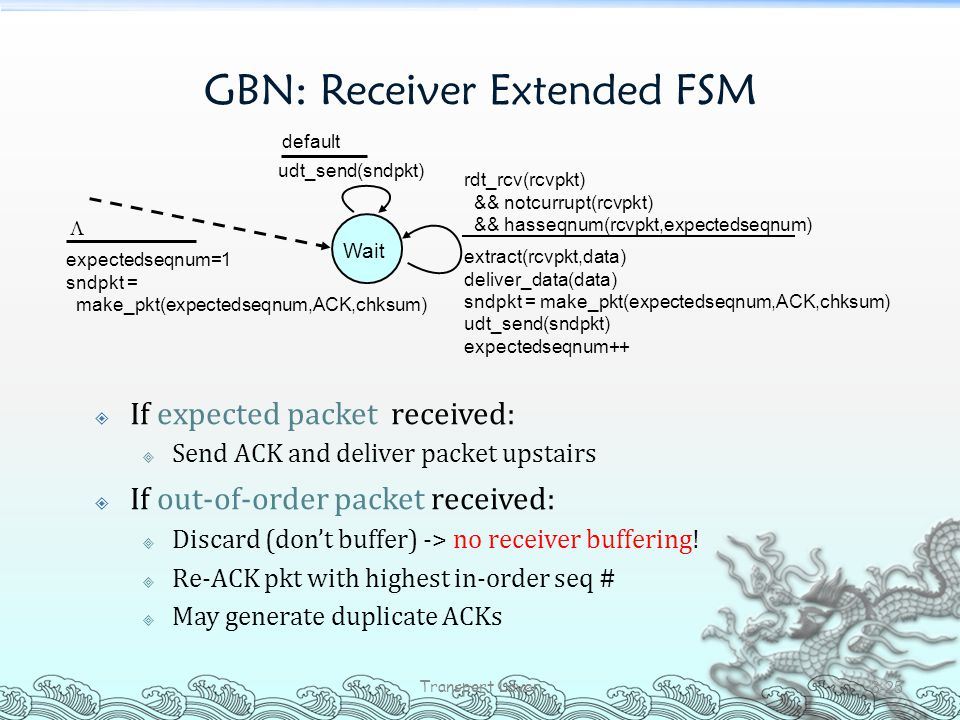 GBN: Receiver Extended FSM  If expected packet received:  Send ACK and deliver packet upstairs  If out-of-order packet received:  Discard (don't b