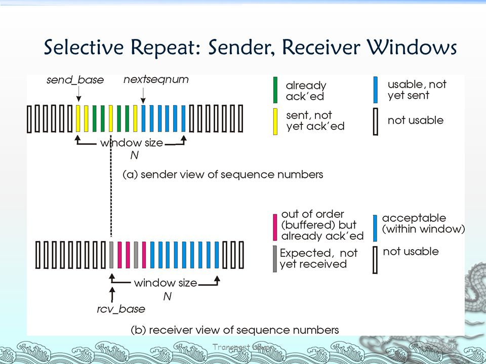 Selective Repeat: Sender, Receiver Windows Transport Layer 3-29