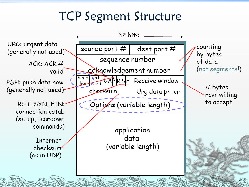 TCP Segment Structure Transport Layer 3-35 source port # dest port # 32 bits application data (variable length) sequence number acknowledgement number
