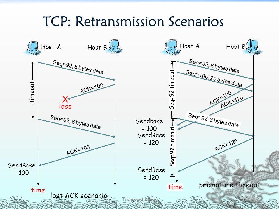 TCP: Retransmission Scenarios Transport Layer 3-42 Host A Seq=100, 20 bytes data ACK=100 time premature timeout Host B Seq=92, 8 bytes data ACK=120 Se