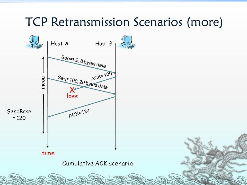 TCP Retransmission Scenarios (more) Transport Layer 3-43 Host A Seq=92, 8 bytes data ACK=100 loss timeout Cumulative ACK scenario Host B X Seq=100, 20