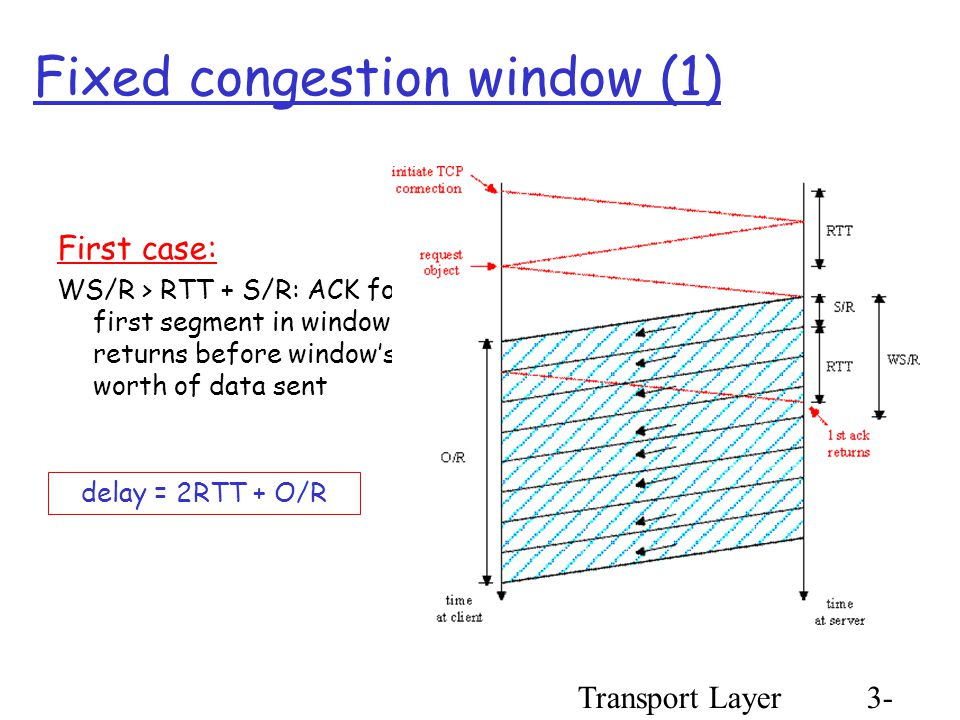 Transport Layer3- 104 Fixed congestion window (1) First case: WS/R > RTT + S/R: ACK for first segment in window returns before window's worth of data sent delay = 2RTT + O/R