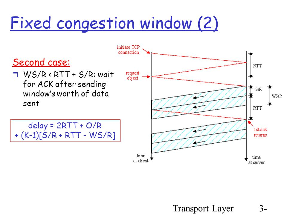 Transport Layer3- 105 Fixed congestion window (2) Second case:  WS/R < RTT + S/R: wait for ACK after sending window's worth of data sent delay = 2RTT + O/R + (K-1)[S/R + RTT - WS/R]