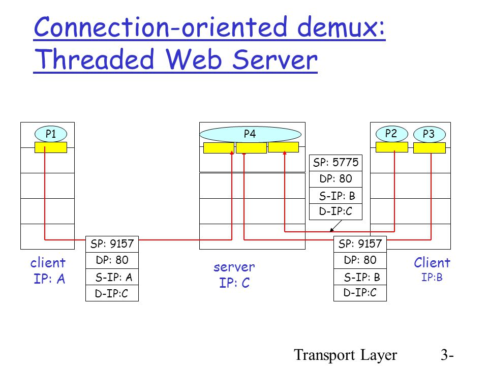 Transport Layer3- 14 Connection-oriented demux: Threaded Web Server Client IP:B P1 client IP: A P1P2 server IP: C SP: 9157 DP: 80 SP: 9157 DP: 80 P4 P3 D-IP:C S-IP: A D-IP:C S-IP: B SP: 5775 DP: 80 D-IP:C S-IP: B