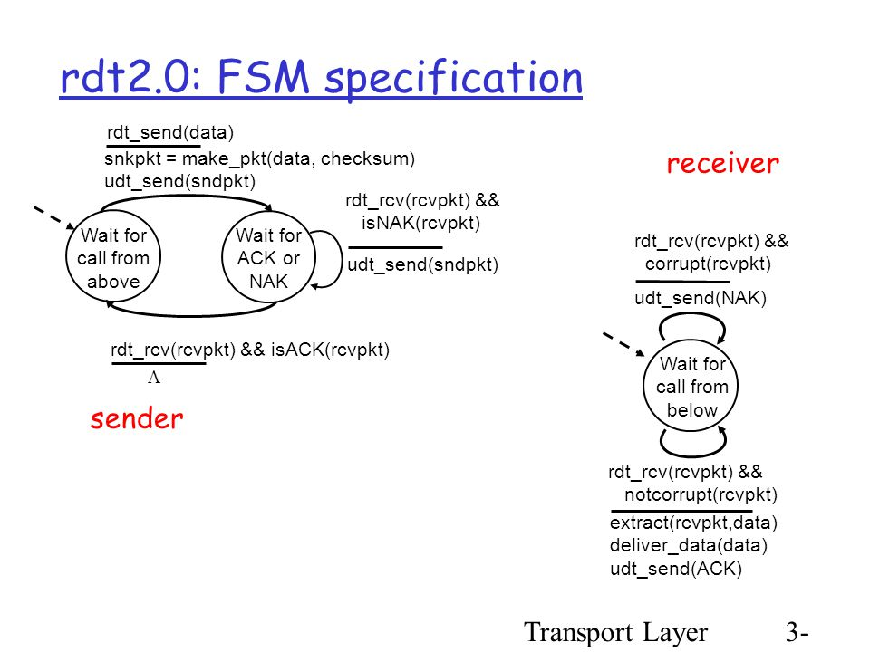 Transport Layer3- 28 rdt2.0: FSM specification Wait for call from above snkpkt = make_pkt(data, checksum) udt_send(sndpkt) extract(rcvpkt,data) deliver_data(data) udt_send(ACK) rdt_rcv(rcvpkt) && notcorrupt(rcvpkt) rdt_rcv(rcvpkt) && isACK(rcvpkt) udt_send(sndpkt) rdt_rcv(rcvpkt) && isNAK(rcvpkt) udt_send(NAK) rdt_rcv(rcvpkt) && corrupt(rcvpkt) Wait for ACK or NAK Wait for call from below sender receiver rdt_send(data) 