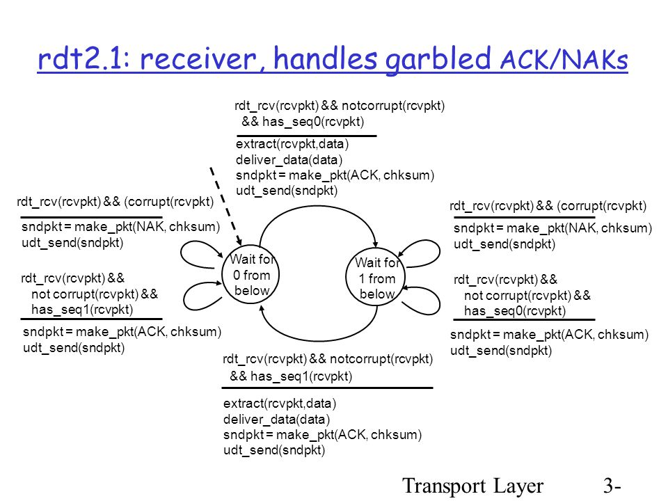 Transport Layer3- 33 rdt2.1: receiver, handles garbled ACK/NAKs Wait for 0 from below sndpkt = make_pkt(NAK, chksum) udt_send(sndpkt) rdt_rcv(rcvpkt) && not corrupt(rcvpkt) && has_seq0(rcvpkt) rdt_rcv(rcvpkt) && notcorrupt(rcvpkt) && has_seq1(rcvpkt) extract(rcvpkt,data) deliver_data(data) sndpkt = make_pkt(ACK, chksum) udt_send(sndpkt) Wait for 1 from below rdt_rcv(rcvpkt) && notcorrupt(rcvpkt) && has_seq0(rcvpkt) extract(rcvpkt,data) deliver_data(data) sndpkt = make_pkt(ACK, chksum) udt_send(sndpkt) rdt_rcv(rcvpkt) && (corrupt(rcvpkt) sndpkt = make_pkt(ACK, chksum) udt_send(sndpkt) rdt_rcv(rcvpkt) && not corrupt(rcvpkt) && has_seq1(rcvpkt) rdt_rcv(rcvpkt) && (corrupt(rcvpkt) sndpkt = make_pkt(ACK, chksum) udt_send(sndpkt) sndpkt = make_pkt(NAK, chksum) udt_send(sndpkt)