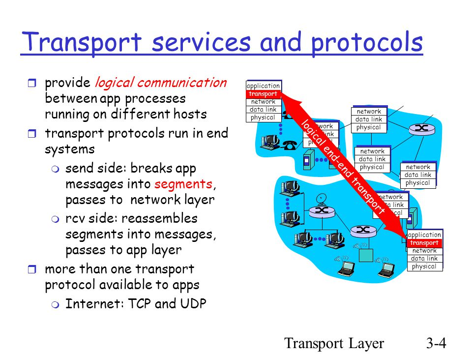 Transport Layer3-4 Transport services and protocols  provide logical communication between app processes running on different hosts  transport protocols run in end systems  send side: breaks app messages into segments, passes to network layer  rcv side: reassembles segments into messages, passes to app layer  more than one transport protocol available to apps  Internet: TCP and UDP application transport network data link physical application transport network data link physical network data link physical network data link physical network data link physical network data link physical network data link physical logical end-end transport