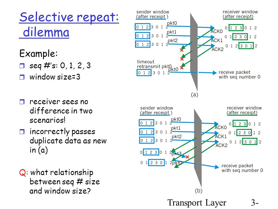 Transport Layer3- 53 Selective repeat: dilemma Example:  seq #'s: 0, 1, 2, 3  window size=3  receiver sees no difference in two scenarios.