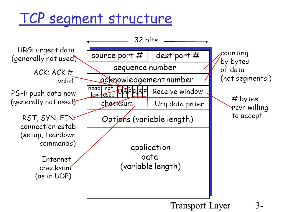 Transport Layer3- 56 TCP segment structure source port # dest port # 32 bits application data (variable length) sequence number acknowledgement number Receive window Urg data pnter checksum F SR PAU head len not used Options (variable length) URG: urgent data (generally not used) ACK: ACK # valid PSH: push data now (generally not used) RST, SYN, FIN: connection estab (setup, teardown commands) # bytes rcvr willing to accept counting by bytes of data (not segments!) Internet checksum (as in UDP)