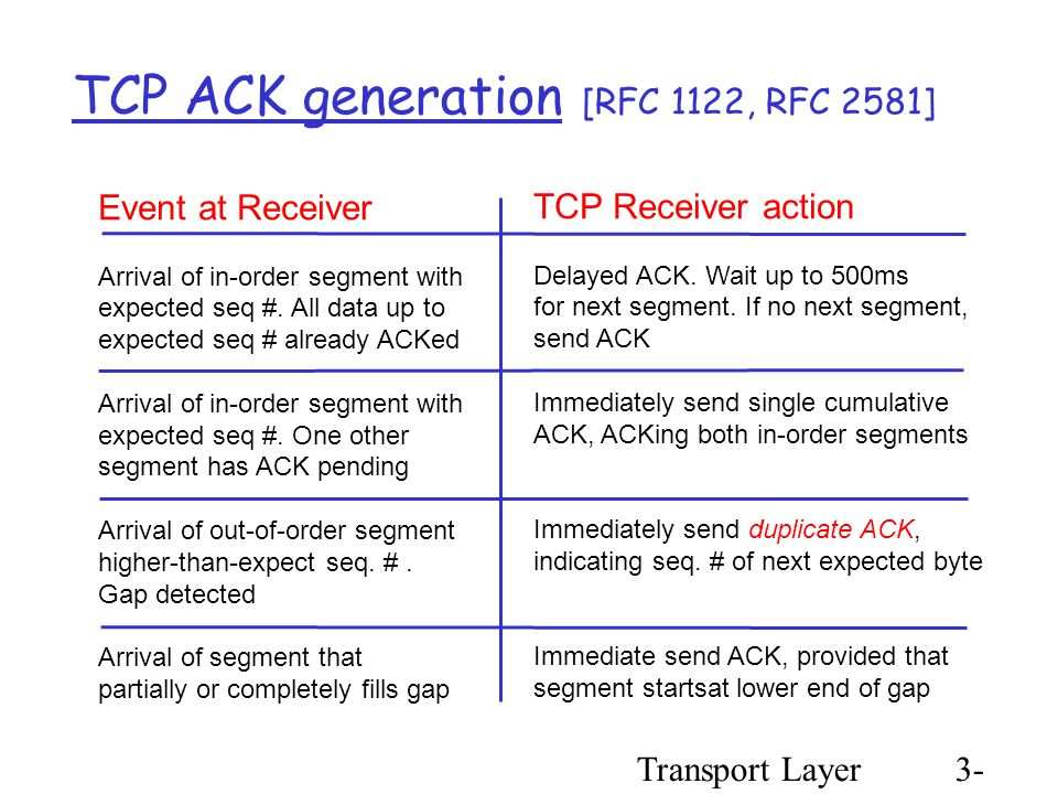 Transport Layer3- 68 TCP ACK generation [RFC 1122, RFC 2581] Event at Receiver Arrival of in-order segment with expected seq #.