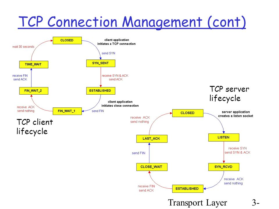 Transport Layer3- 78 TCP Connection Management (cont) TCP client lifecycle TCP server lifecycle