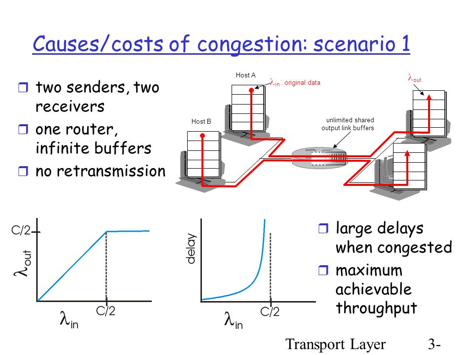 Transport Layer3- 81 Causes/costs of congestion: scenario 1  two senders, two receivers  one router, infinite buffers  no retransmission  large delays when congested  maximum achievable throughput unlimited shared output link buffers Host A in : original data Host B out