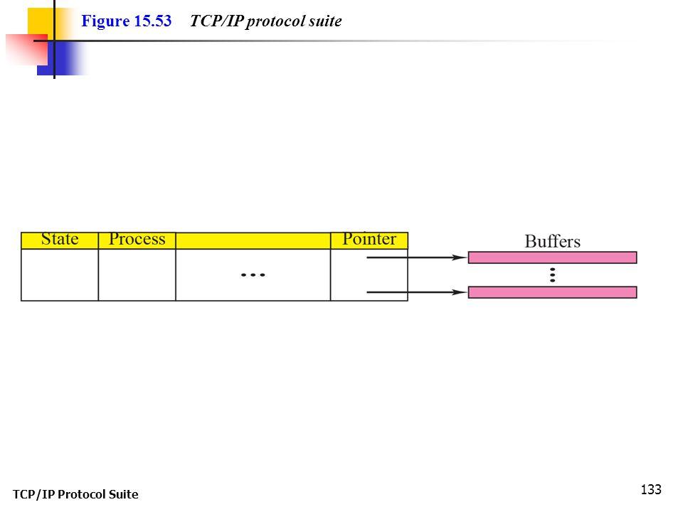 TCP/IP Protocol Suite 133 Figure 15.53 TCP/IP protocol suite