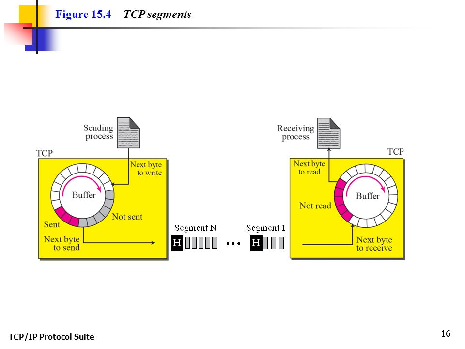 TCP/IP Protocol Suite 16 Figure 15.4 TCP segments
