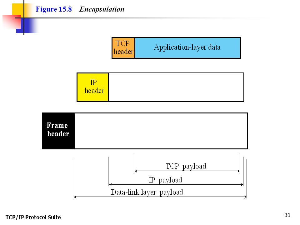 TCP/IP Protocol Suite 31 Figure 15.8 Encapsulation