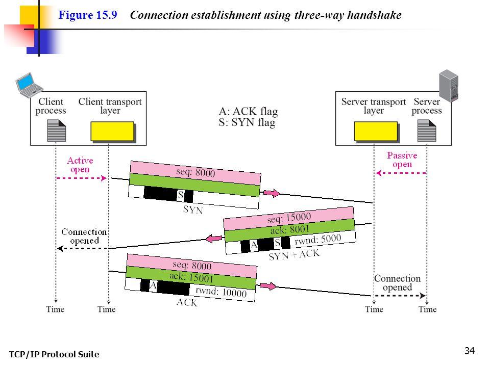 TCP/IP Protocol Suite 34 Figure 15.9 Connection establishment using three-way handshake