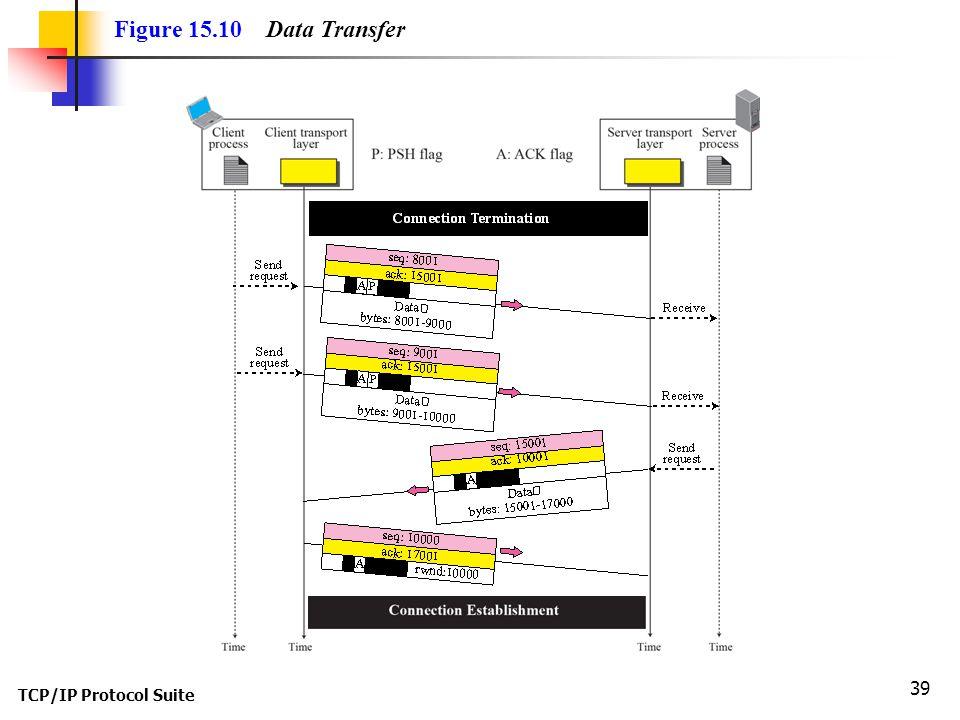 TCP/IP Protocol Suite 39 Figure 15.10 Data Transfer