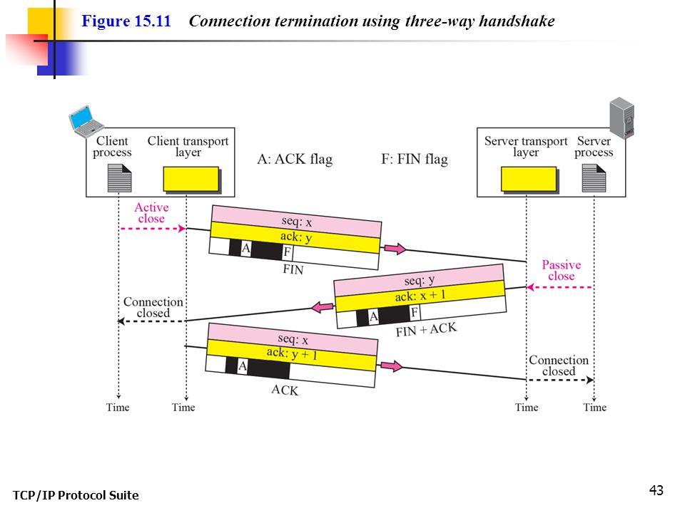 TCP/IP Protocol Suite 43 Figure 15.11 Connection termination using three-way handshake