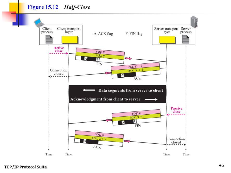 TCP/IP Protocol Suite 46 Figure 15.12 Half-Close
