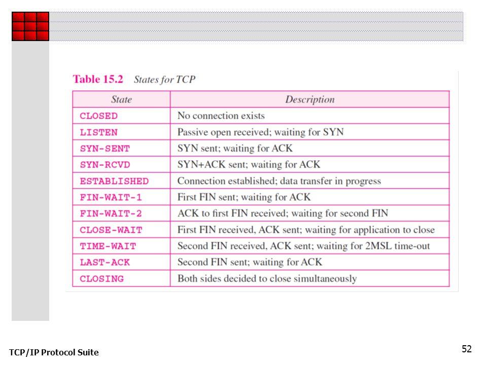 TCP/IP Protocol Suite 52