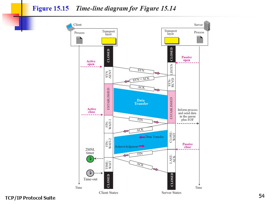 TCP/IP Protocol Suite 54 Figure 15.15 Time-line diagram for Figure 15.14
