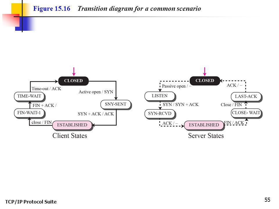 TCP/IP Protocol Suite 55 Figure 15.16 Transition diagram for a common scenario