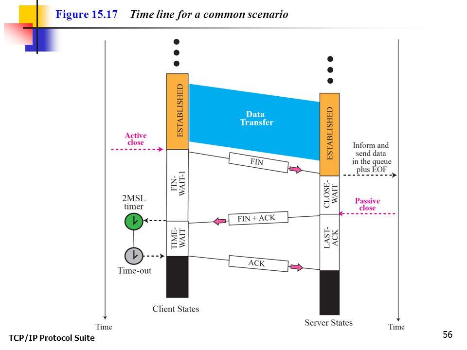 TCP/IP Protocol Suite 56 Figure 15.17 Time line for a common scenario