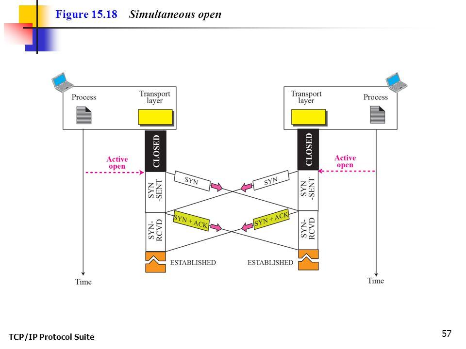 TCP/IP Protocol Suite 57 Figure 15.18 Simultaneous open