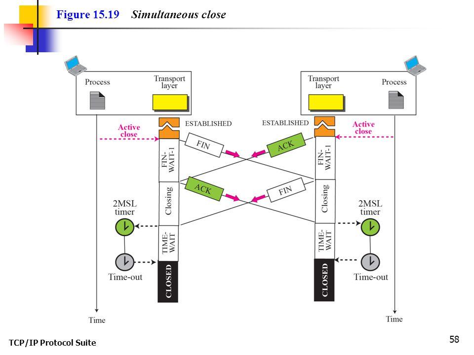 TCP/IP Protocol Suite 58 Figure 15.19 Simultaneous close