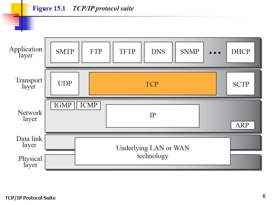 TCP/IP Protocol Suite 6 Figure 15.1 TCP/IP protocol suite