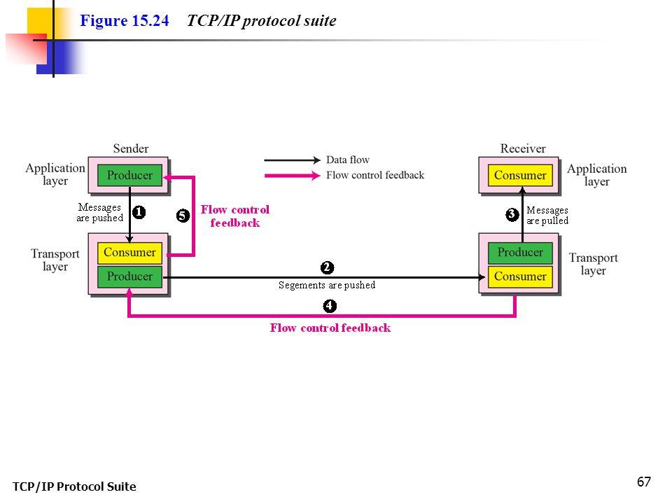 TCP/IP Protocol Suite 67 Figure 15.24 TCP/IP protocol suite