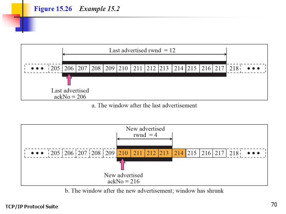 TCP/IP Protocol Suite 70 Figure 15.26 Example 15.2
