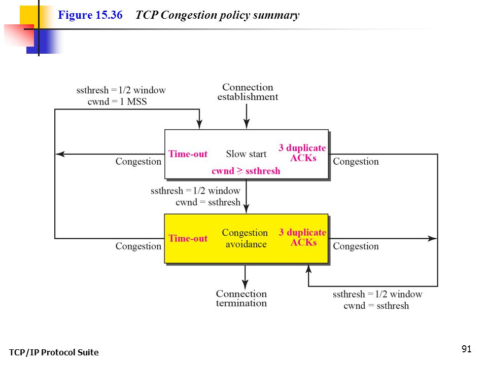 TCP/IP Protocol Suite 91 Figure 15.36 TCP Congestion policy summary