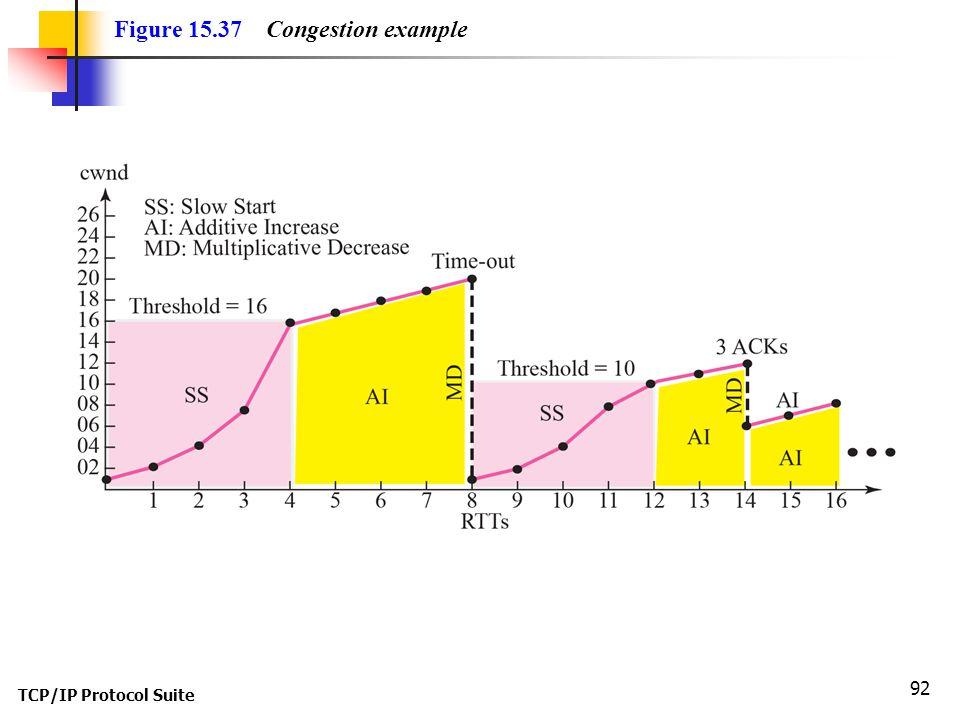 TCP/IP Protocol Suite 92 Figure 15.37 Congestion example