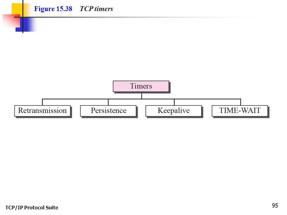 TCP/IP Protocol Suite 95 Figure 15.38 TCP timers
