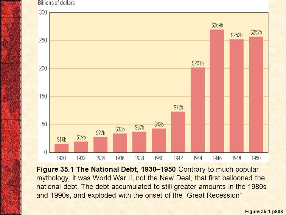 Figure 35-1 p808 Figure 35.1 The National Debt, 1930–1950 Contrary to much popular mythology, it was World War II, not the New Deal, that first ballooned the national debt.