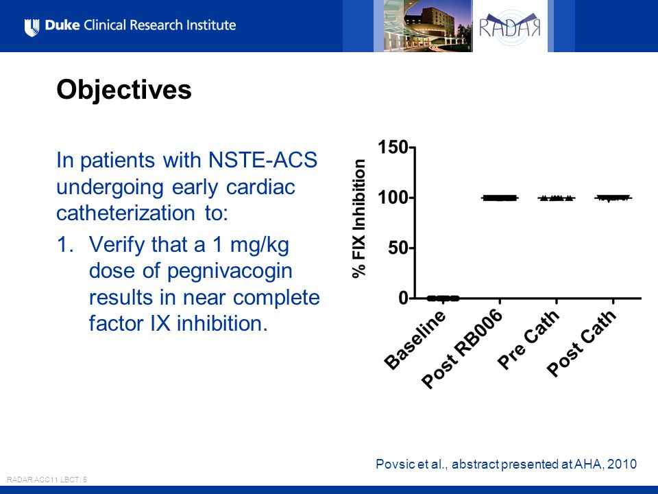 All Rights Reserved, Duke Medicine 2007 Objectives In patients with NSTE-ACS undergoing early cardiac catheterization to: 1.Verify that a 1 mg/kg dose of pegnivacogin results in near complete factor IX inhibition.