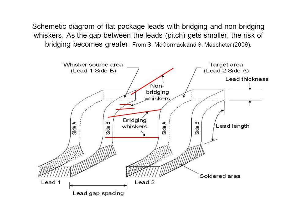 Schemetic diagram of flat-package leads with bridging and non-bridging whiskers.
