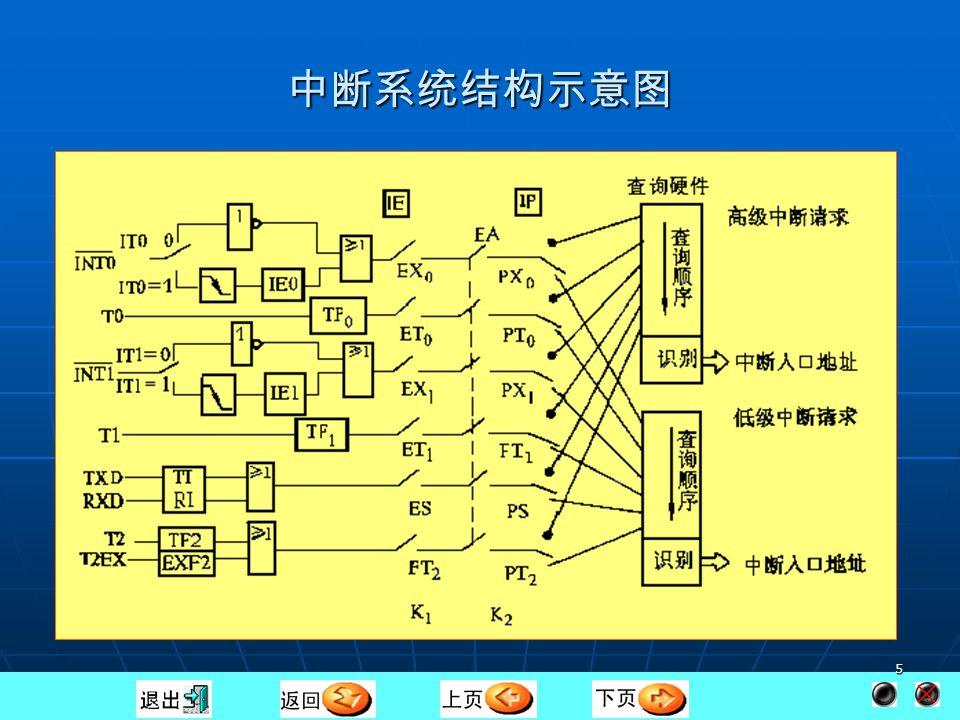 4 第一节 中断系统结构 中断源 中断源 与中断系统工作有关的寄存器 与中断系统工作有关的寄存器 中断允许控制寄存器 IE 、中断优先级控制寄存器 IP , 定时器/计数器控制寄存器 TCON 、 T2CON 与串 行口控制寄存器 SCON 。 中断允许控制寄存器 IE 、中断优先级控制寄存器 IP , 定时器/计数器控制寄存器 TCON 、 T2CON 与串 行口控制寄存器 SCON 。
